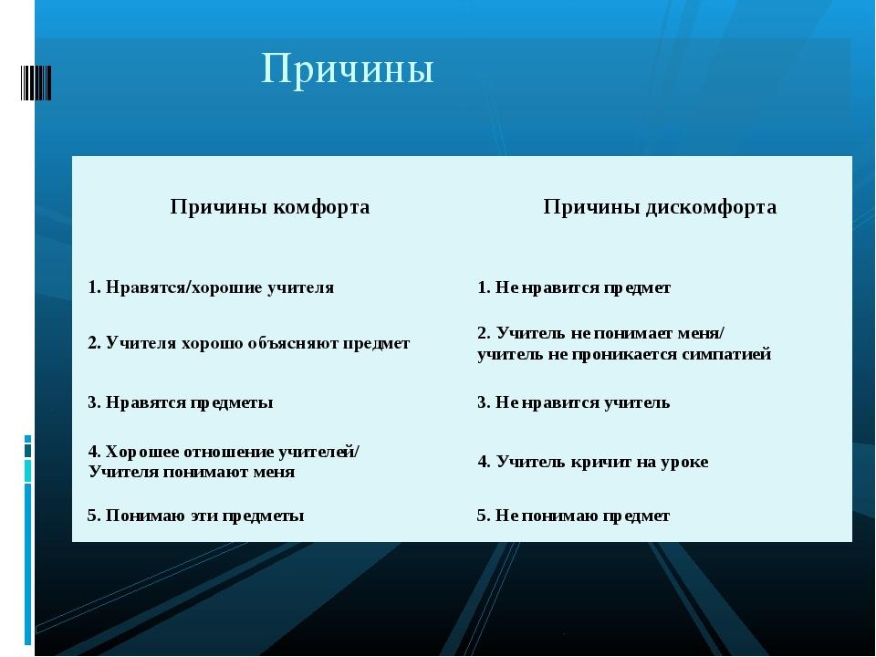 Причины Причины комфортаПричины дискомфорта 1. Нравятся/хорошие учителя1. Н...
