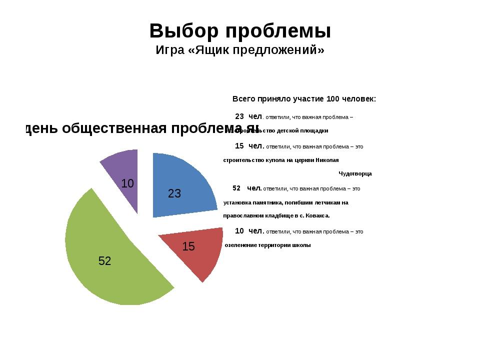 Выбор проблемы Игра «Ящик предложений» Всего приняло участие 100 человек: 23...