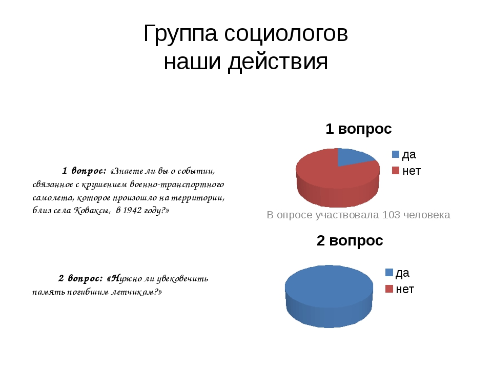 Группа социологов наши действия В опросе участвовала 103 человека 1 вопрос: «...