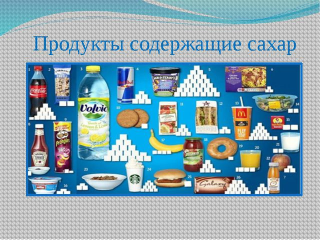 Продукты содержащие сахар