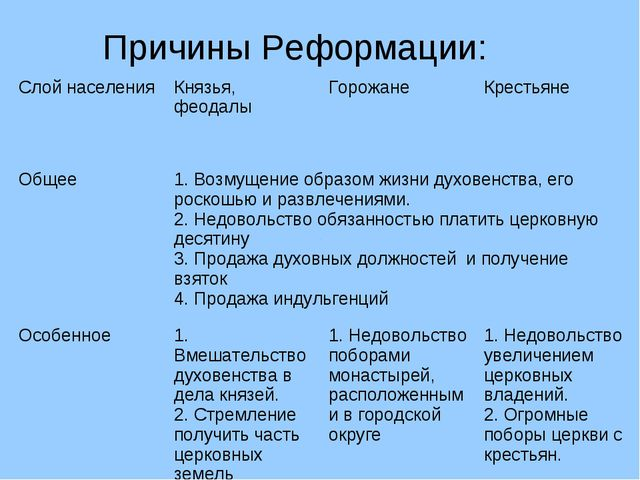 Причины Реформации: Слой населения Князья, феодалы Горожане Крестьяне Общ...