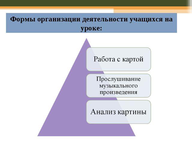 Формы организации деятельности учащихся на уроке: