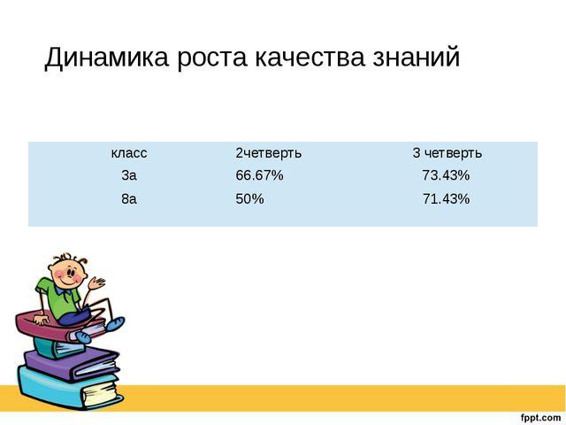 Динамика роста качества знаний класс 2четверть 3 четверть 3а 66.67% 73.43% 8а...