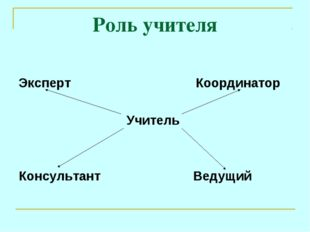 Роль учителя Эксперт Координатор Учитель Консультант Ведущий