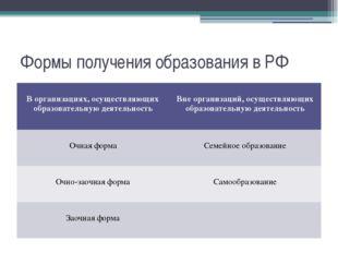 Формы получения образования в РФ В организациях,осуществляющих образовательну