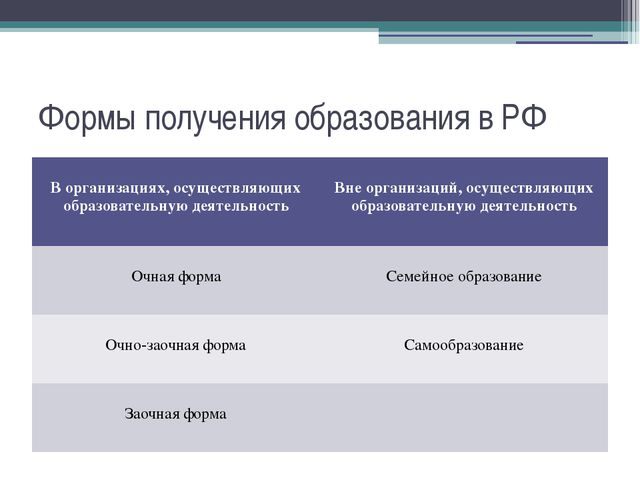 Формы получения образования в РФ В организациях,осуществляющих образовательну...