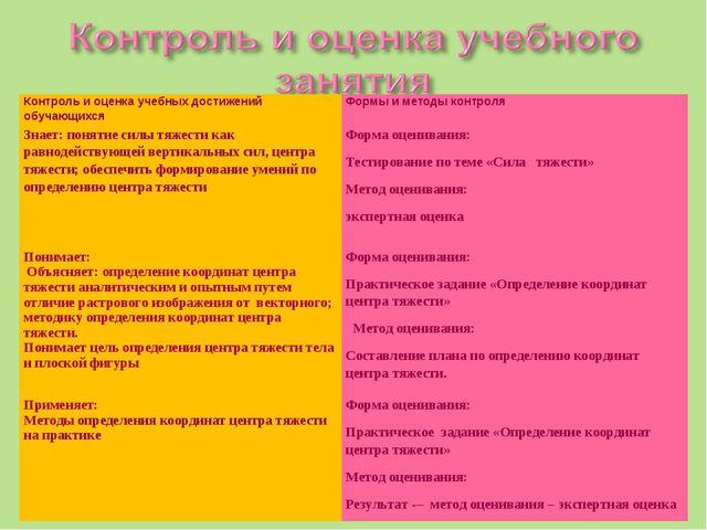 Контроль и оценка учебных достижений обучающихся Формы и методы контроля Зна...