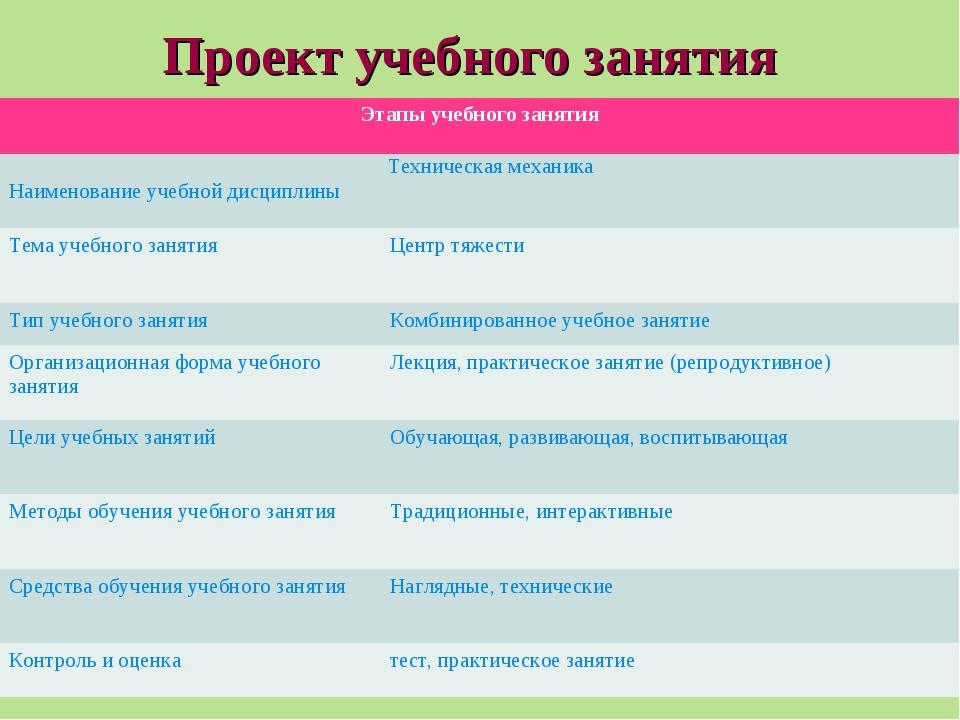 Проект учебного занятия Этапы учебного занятия Наименование учебной дисципл...