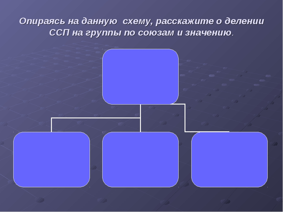 Опираясь на данную схему, расскажите о делении ССП на группы по союзам и знач...