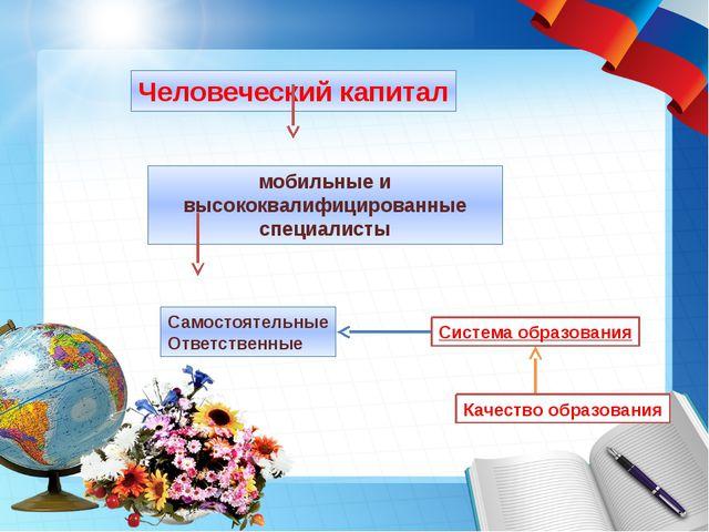 Человеческий капитал мобильные и высококвалифицированные специалисты Самостоя...
