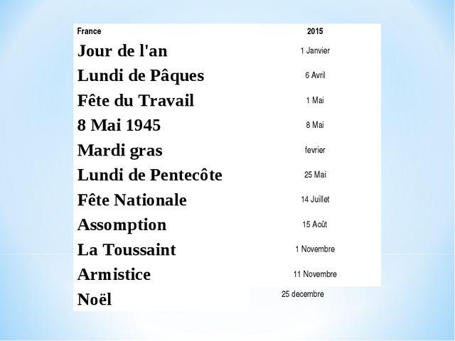 France2015 Jour de l'an1 Janvier Lundi de Pâques6 Avril Fête du Travail1...
