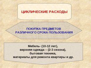 ЦИКЛИЧЕСКИЕ РАСХОДЫ ПОКУПКА ПРЕДМЕТОВ РАЗЛИЧНОГО СРОКА ПОЛЬЗОВАНИЯ Мебель- (1