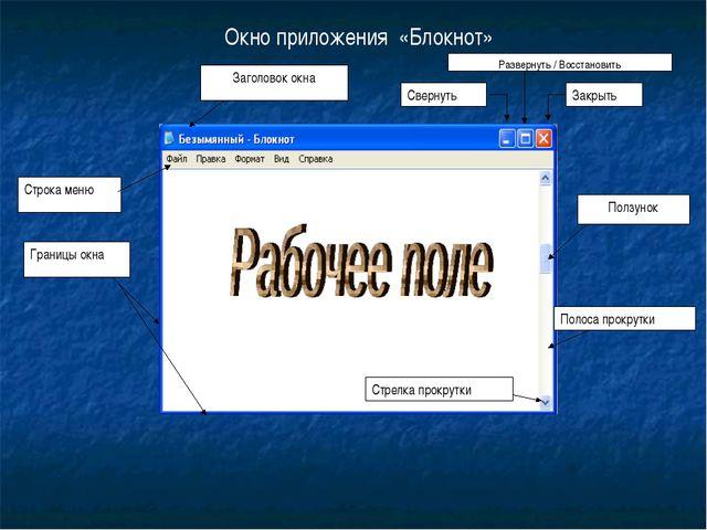 Окно приложения «Блокнот» Заголовок окна Строка меню Границы окна Стрелка про...