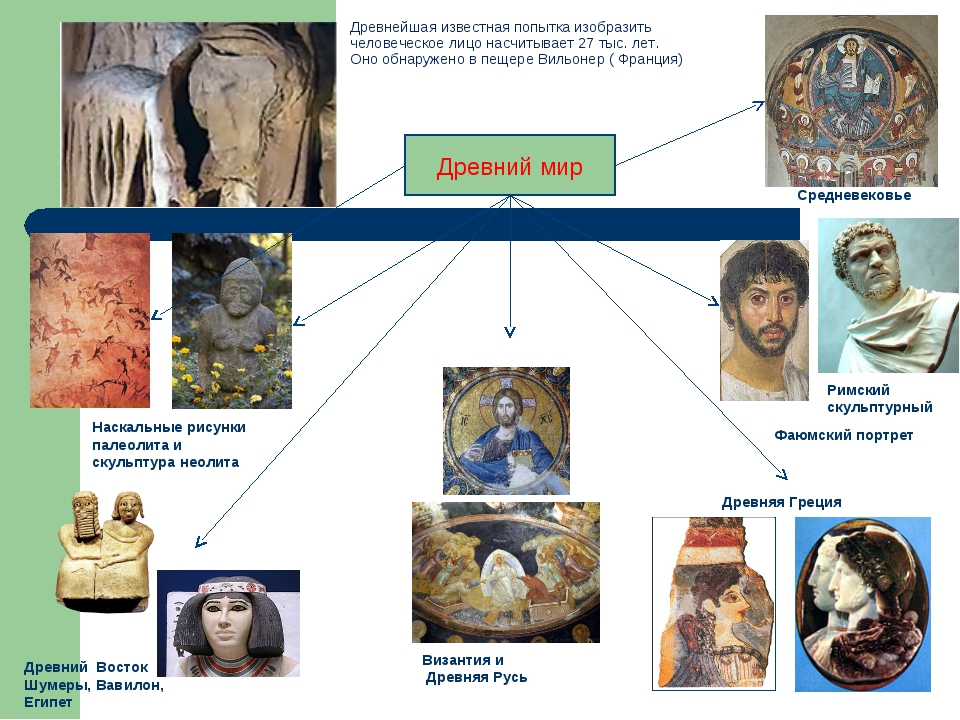 Древнейшая известная попытка изобразить человеческое лицо насчитывает 27 тыс....
