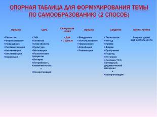 Процесс ЦельСвязующее словоПроцессСредствоМесто, группа Развитие Формиро