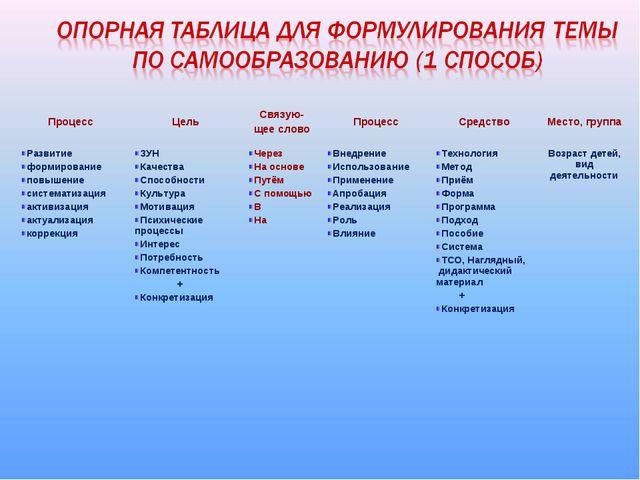 Процесс ЦельСвязую- щее словоПроцессСредствоМесто, группа Развитие форми...
