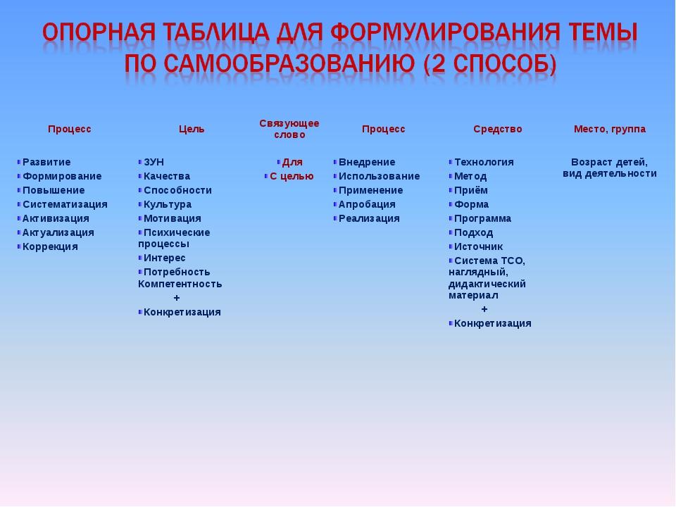 Процесс ЦельСвязующее словоПроцессСредствоМесто, группа Развитие Формиро...