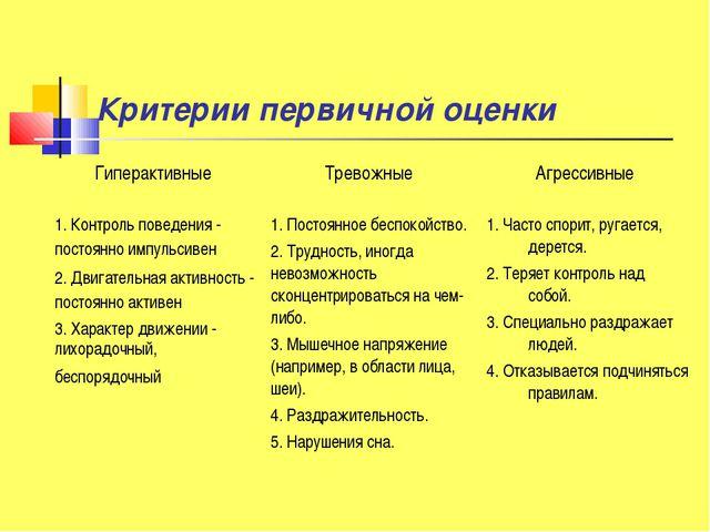 Критерии первичной оценки Гиперактивные Тревожные Агрессивные 1. Контроль п...