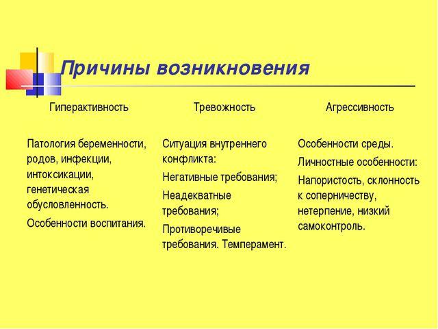 Причины возникновения Гиперактивность Тревожность Агрессивность Патология б...