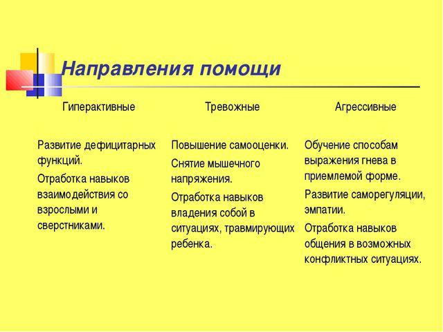 Направления помощи Гиперактивные Тревожные Агрессивные Развитие дефицитарны...