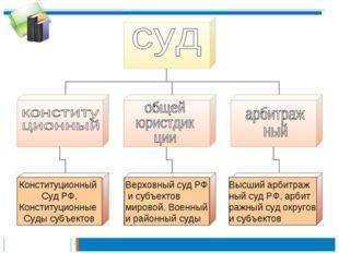 Конституционный Суд РФ, Конституционные Суды субъектов Верховный суд РФ и суб