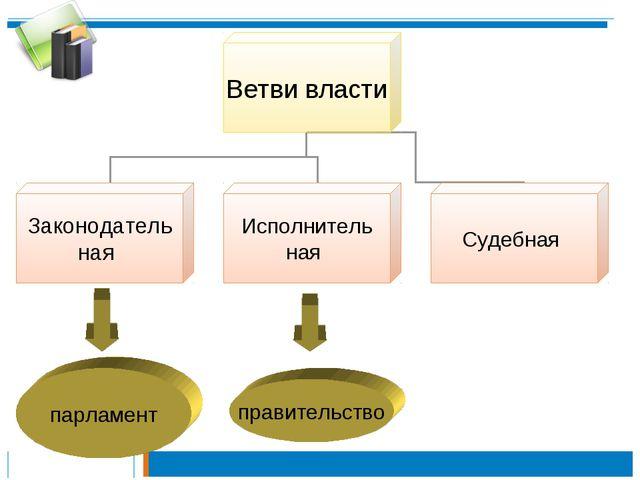 парламент правительство