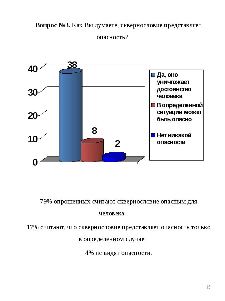 Вопрос №3. Как Вы думаете, сквернословие представляет опасность? 79% опрошенн...