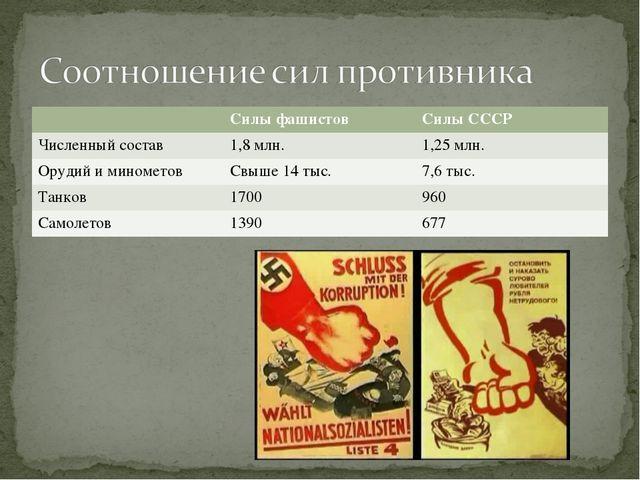 Силы фашистовСилы СССР Численный состав1,8 млн.1,25 млн. Орудий и миномет...