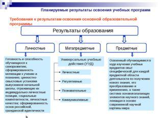 Требования к результатам освоения основной образовательной программы Результа