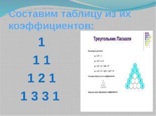Закон образования коэффициентов 1 - 20 1 1 - 21 1 2 1 - 22 1 3 3 1 – 23 Соста