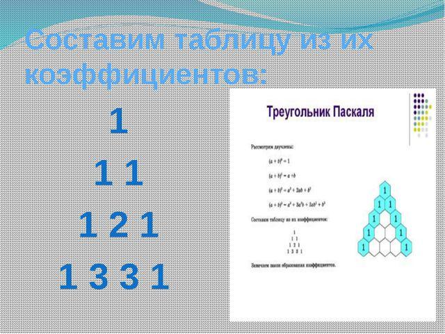 Закон образования коэффициентов 1 - 20 1 1 - 21 1 2 1 - 22 1 3 3 1 – 23 Соста...