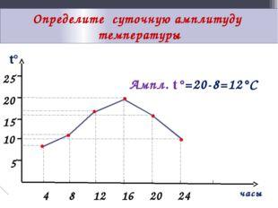 Определите суточную амплитуду температуры t° часы 25 20 15 10 5 4 8 12 16 20