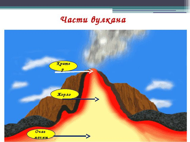 Части вулкана Кратер Жерло Очаг магмы