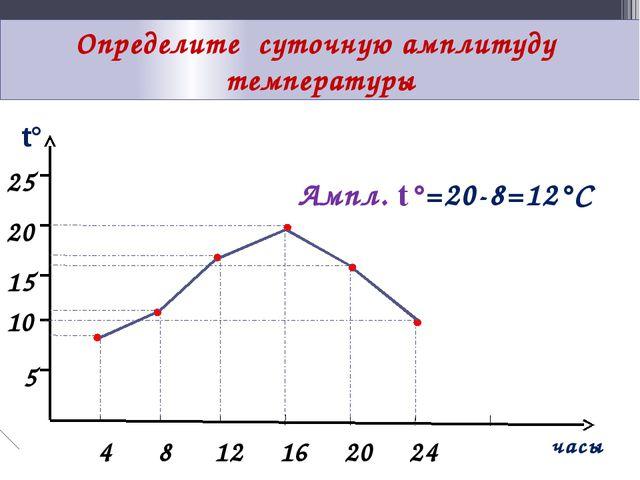Определите суточную амплитуду температуры t° часы 25 20 15 10 5 4 8 12 16 20...