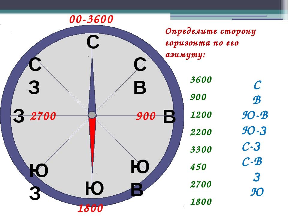 Определите сторону горизонта по его азимуту: 1800 3600 900 1200 2200 3300 450...