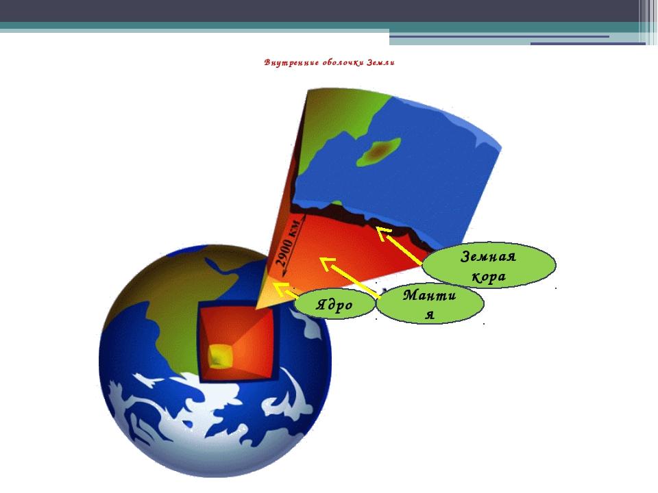 Внутренние оболочки Земли Ядро Мантия Земная кора
