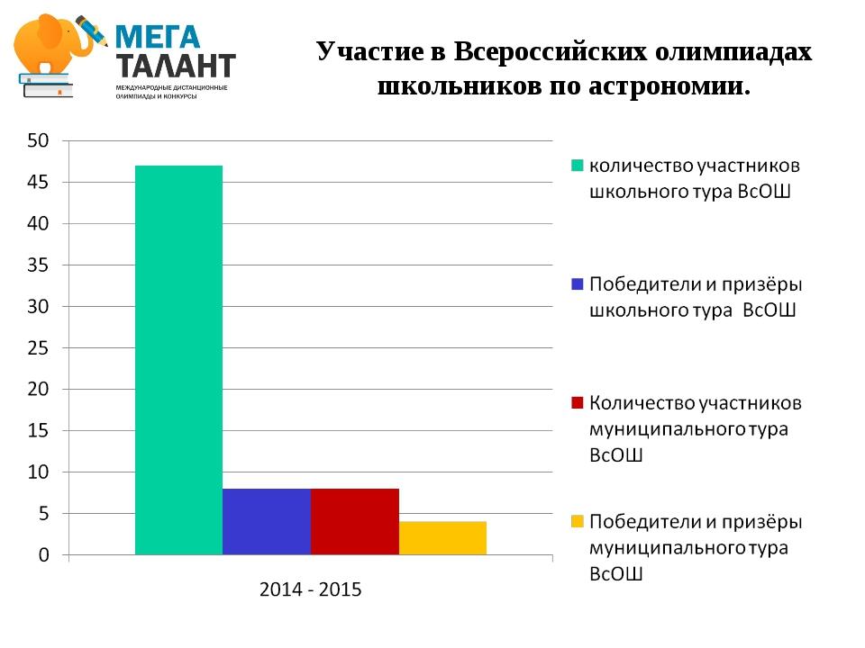 Участие в Всероссийских олимпиадах школьников по астрономии.