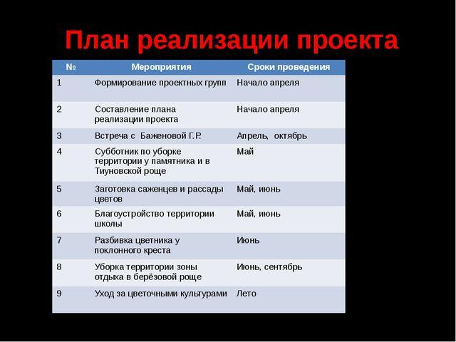 План реализации проекта № Мероприятия Сроки проведения 1 Формирование проектн...