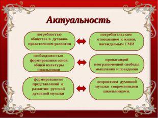 Актуальность потребностью общества в духовно-нравственном развитии потребител