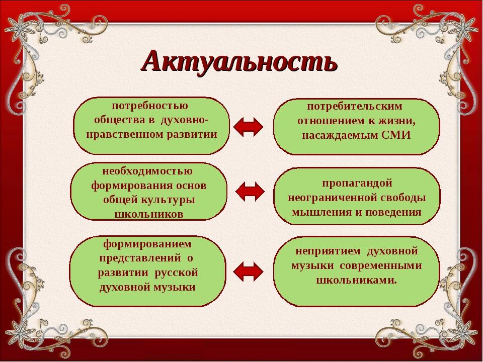 Актуальность потребностью общества в духовно-нравственном развитии потребител...