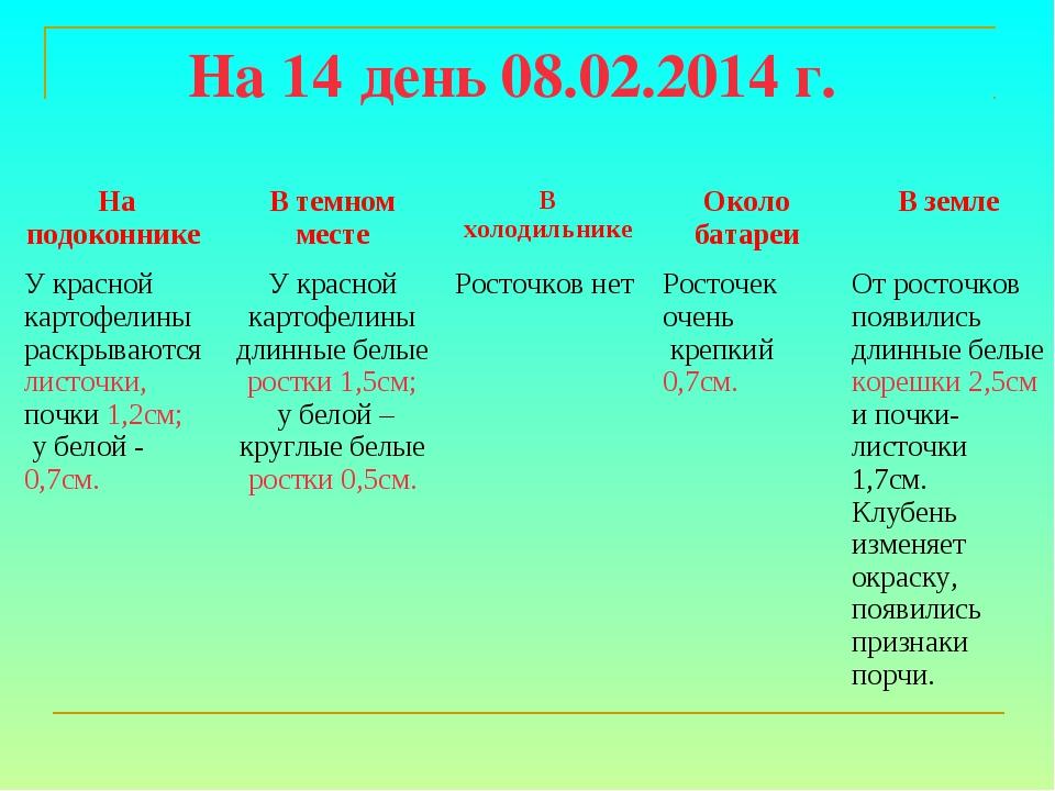 На 14 день 08.02.2014 г. На подоконнике В темном местеВ холодильникеОколо...