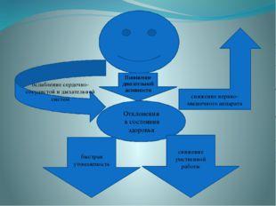 Понижение двигательной активности Отклонения в состоянии здоровья снижение н