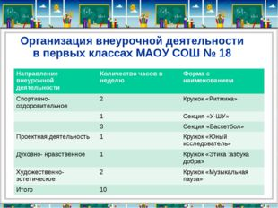 Организация внеурочной деятельности в первых классах МАОУ СОШ № 18 Направлени