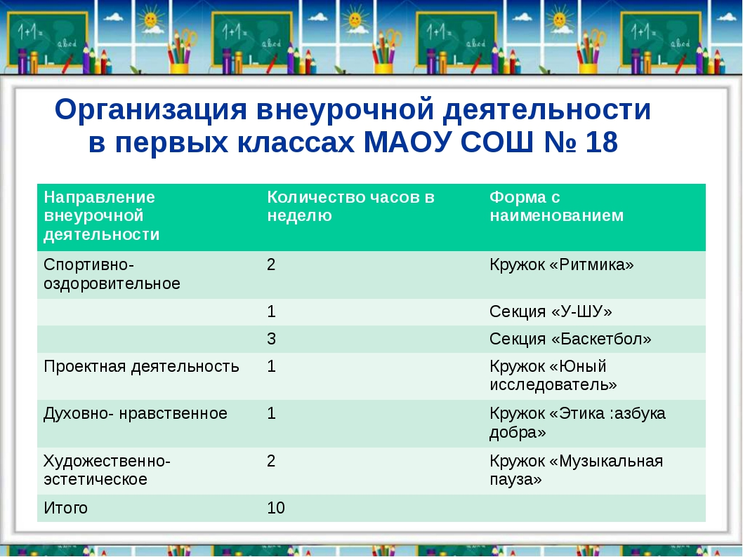 Организация внеурочной деятельности в первых классах МАОУ СОШ № 18 Направлени...