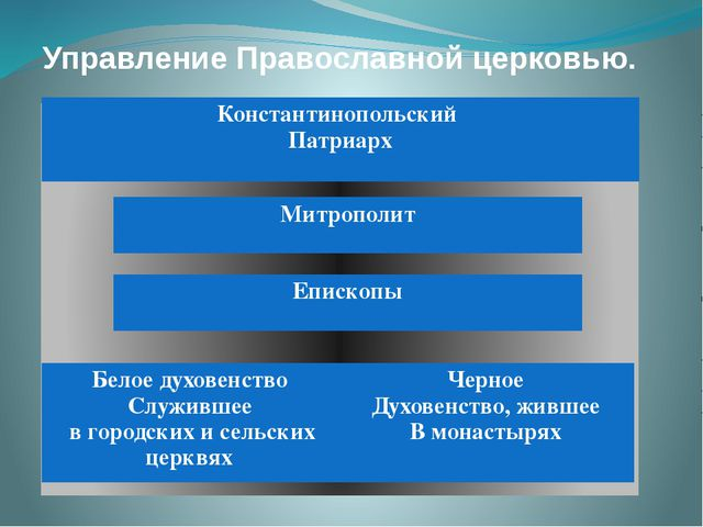 Управление Православной церковью. Константинопольский Патриарх Митрополит Епи...