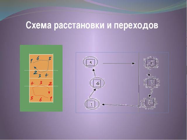 Схема расстановки и переходов