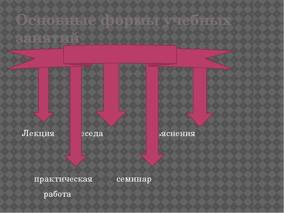 Основные формы учебных занятий Лекция беседа объяснения практическая семинар...