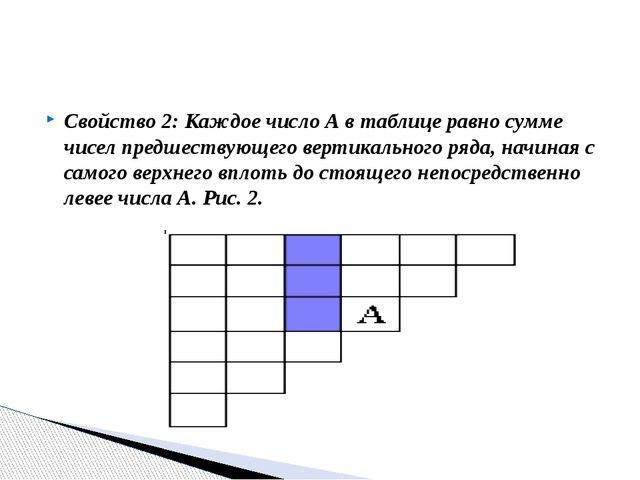Свойство 2: Каждое число А в таблице равно сумме чисел предшествующего вертик...