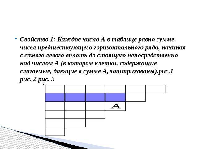 Свойство 1: Каждое число А в таблице равно сумме чисел предшествующего горизо...