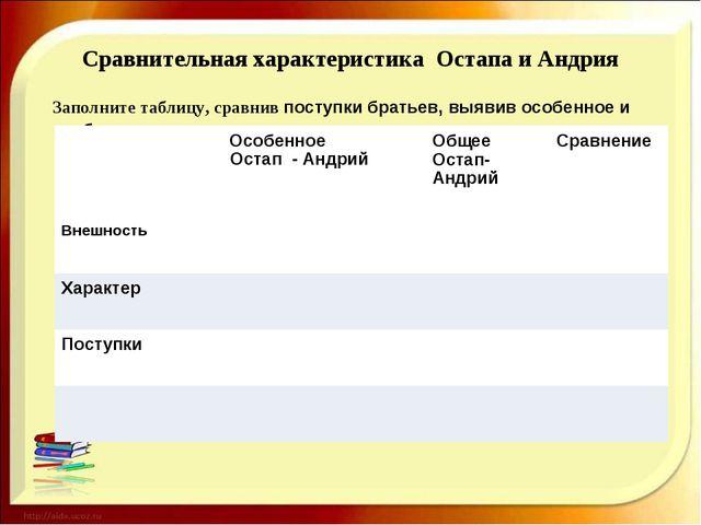 Сравнительная характеристика Остапа и Андрия Заполните таблицу, сравнив посту...